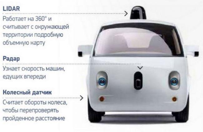 Google Car: как скоро они появятся на дорогах мира 2