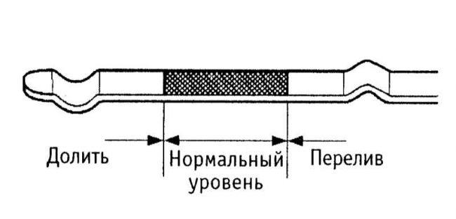 Технология измерения уровня масла в автомобильном двигателе 2