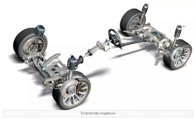 Классификация автомобильных подвесок