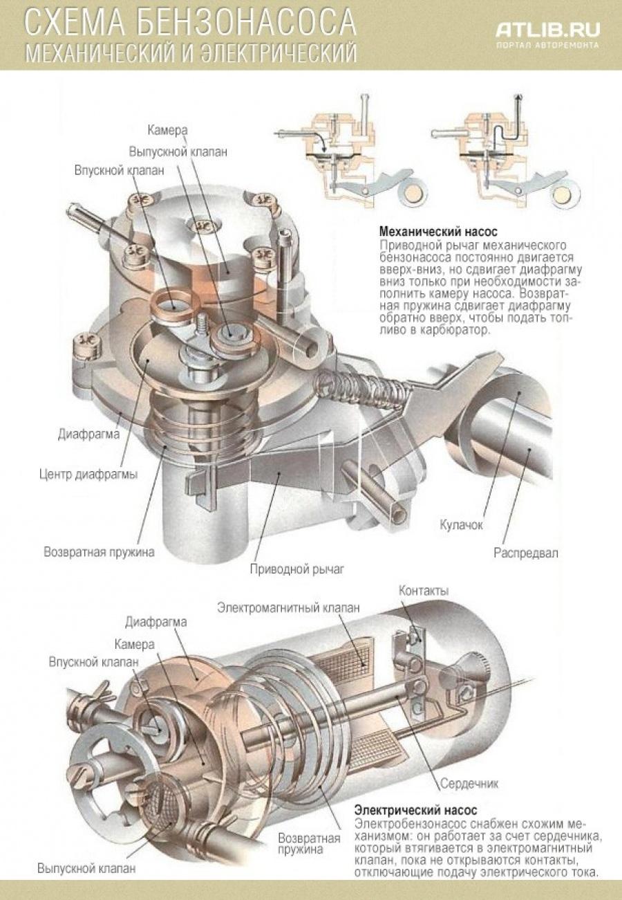 Схема механического и электрического бензонасоса
