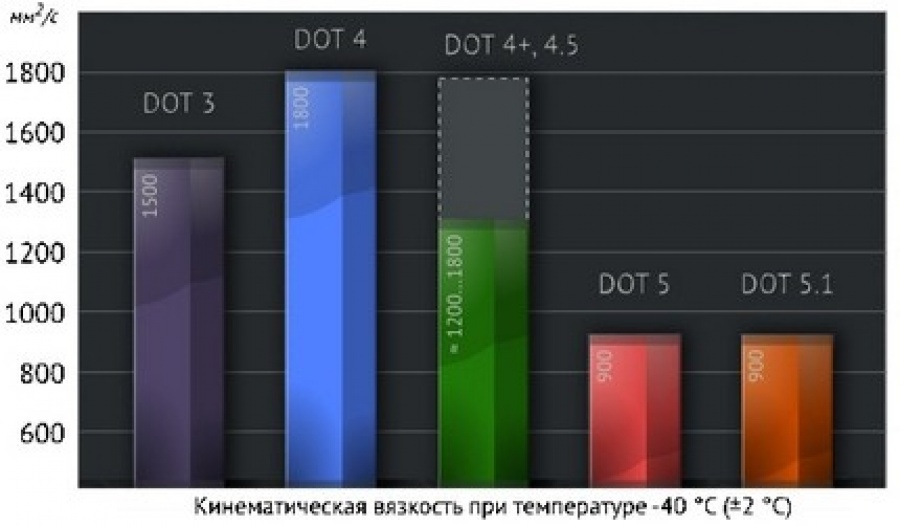 Зависимость вязкости тормозной жидкости DOT-3, DOT-4, DOT-5, DOT-5.1 в зависимости от температуры