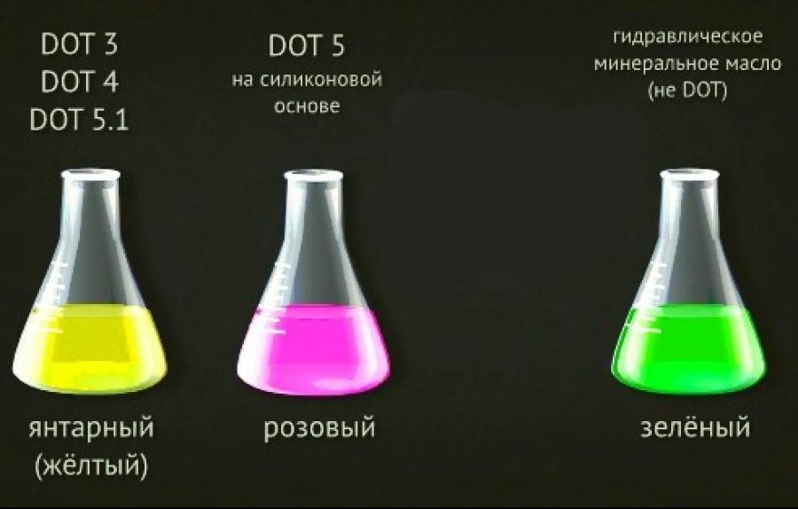 Цветовая маркировка DOT