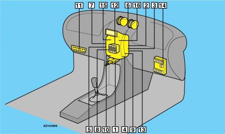 Расположение компонентов приборной панели