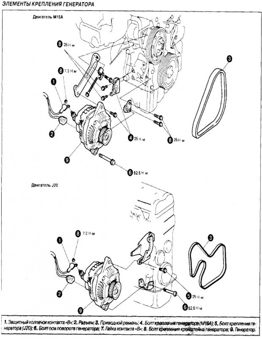 элементы крепления генератор